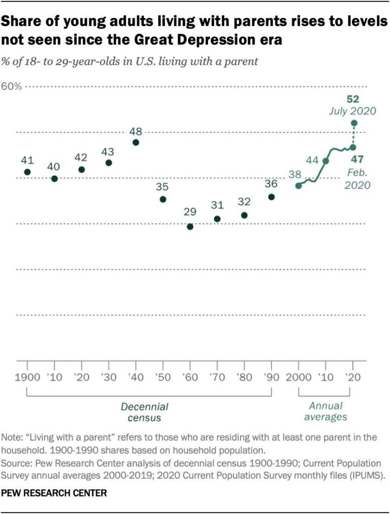 18 - 29 metų jaunimo, tebegyvenančio su tėvais, dalies kitimas. Vertikali ašis - procentai, horizontali - metai. 2020 metais ši dalis pakilo beveik iki didžiosios Depresijos laikų lygio.