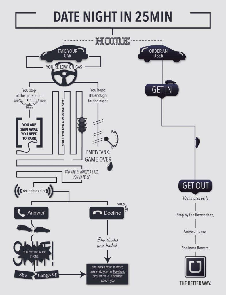 Uber reklama, kurioje rodoma, kaip daug paprasčiau į pasimatymą važiuoti Uber nei savo mašina