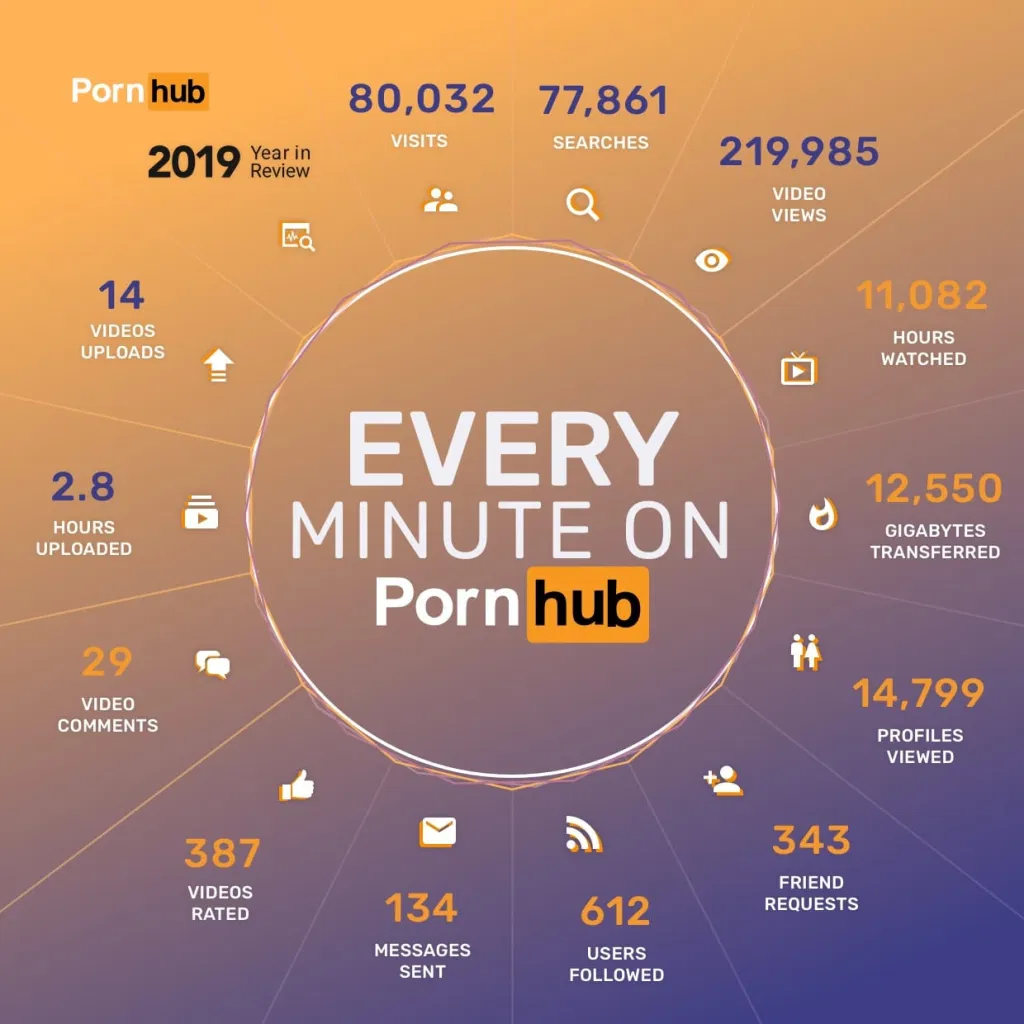 """Pornografinės svetainės """"Pornhub"""" statistika"""